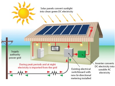 how-do-solar-panels-work